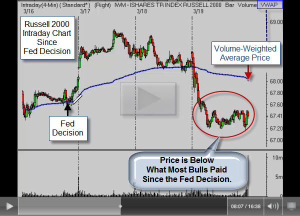 100321 Russell 2000 Since Fed Decision Video