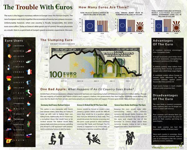 image from www.visualeconomics.com