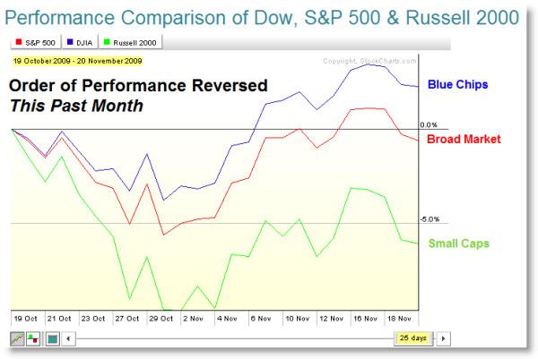 091122 Index Performance Comparison this Month