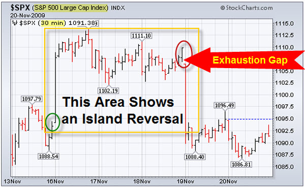 091122 SP500 Index Island Reversal