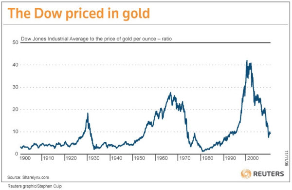 091129 Dow Priced in Gold Since 1900
