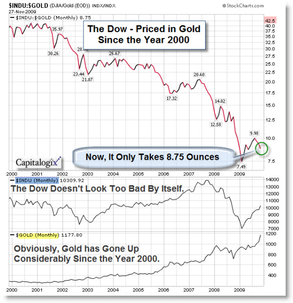091129 Dow Priced in Gold Since 2000