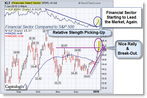 100109 Financial Sector Showing Good Relative Strength