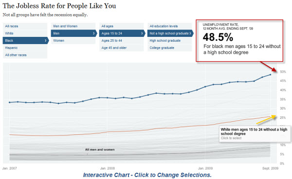 091220 Interactive Jobless Rate Visualization