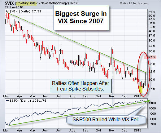 100124 Biggest VIX Surge Since 2007