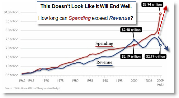 100207 Federal Spending Exceeds Revenue