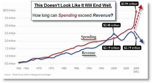 100207 Federal Spending Exceeds Revenue