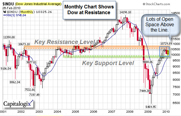080228 Dow Monthly at Resistance