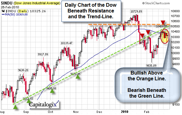 080228 Dow Daily Decision Zone