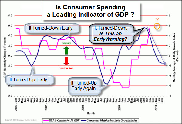 100322 Does Consumer Spending Predict GDP