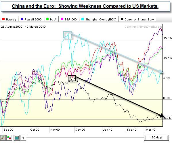 100321 China and Euro Comparitive Weakness
