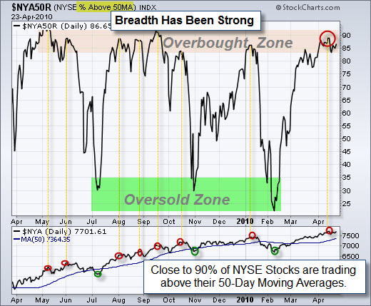 100425 Percent of NYSE Stocks Above 50 Day Averages