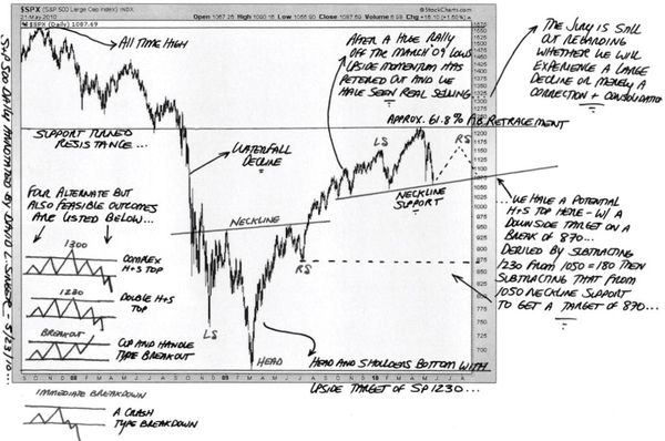 DOW-Head and Shoulders Pattern