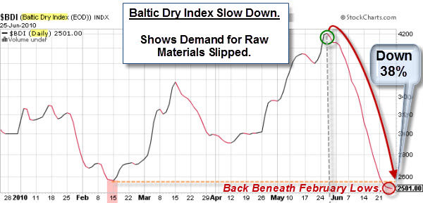 100626 Baltic Dry Index Demand Slips