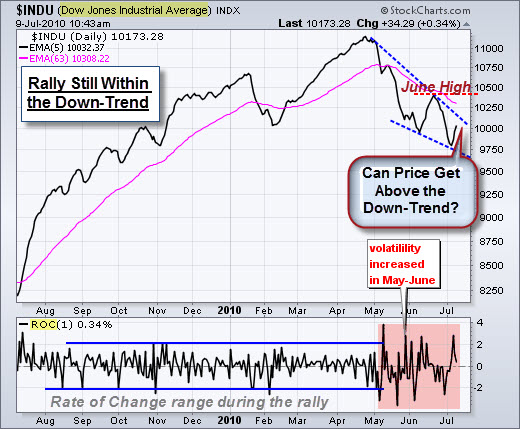 100711 Dow Rally within Down-Trend