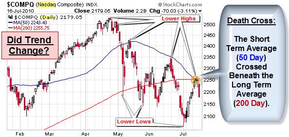 100718 NASDAQ Down Trend