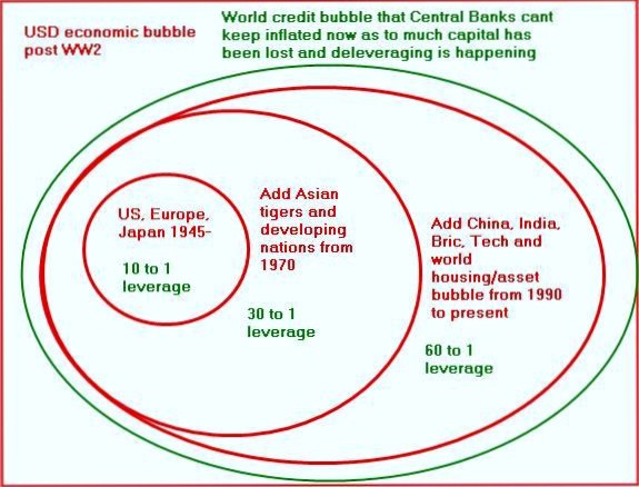100716 usd-economic-bubble