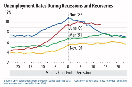 100905 Unemployment Rates During Recessions and Recoveries