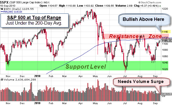 100911 SP500 Decision Zone