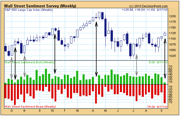100925 Wall Street Weekly Sentiment Survey