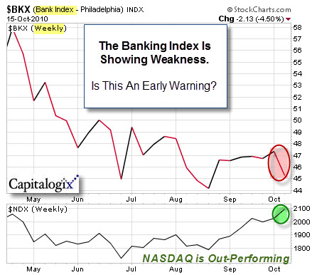 101016 Banking Index Under-Performing the Nasdaq