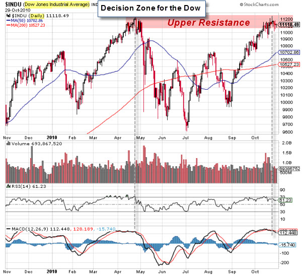 101031 Decision Zone for the Dow