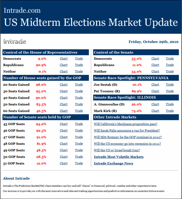 101030 Intrade US MidTerm Elections Market