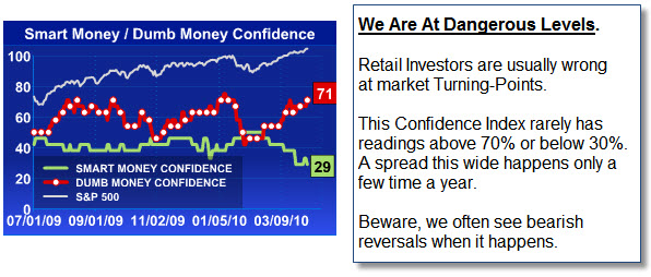 100411 Smart Money Dumb Money Confidence Index