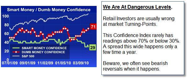 100411 Smart Money Dumb Money Confidence Index
