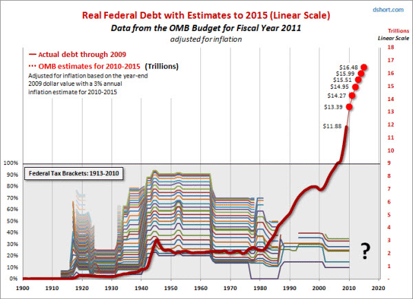 100411 Federal Debt Estimate