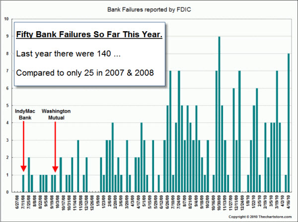 100419 Bank Failures Continue
