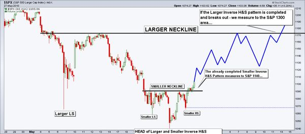 100531 SP 500 Head and Shoulders Bottom Pattern