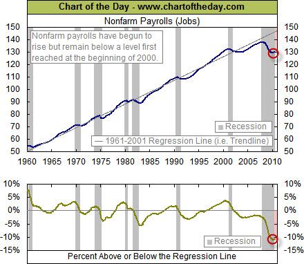 100604 Jobs Chart