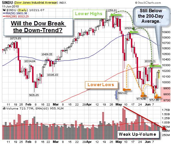 100613 Dow Jones Down-Trend