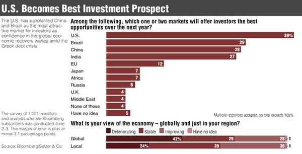 1006 US Ranked as Best Investment Prospect