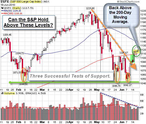 100619 SP500 Sitting Above Key Levels
