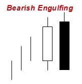 100627 Bearish Engulfing