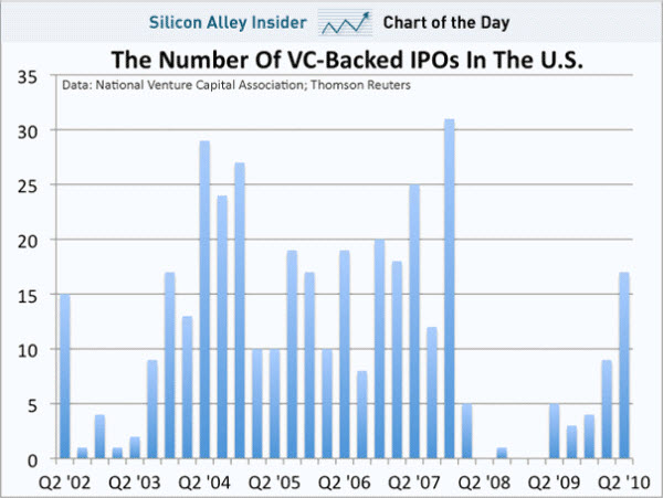 100702  chart-of-the-day-vc-backed-ipos-2002-2010