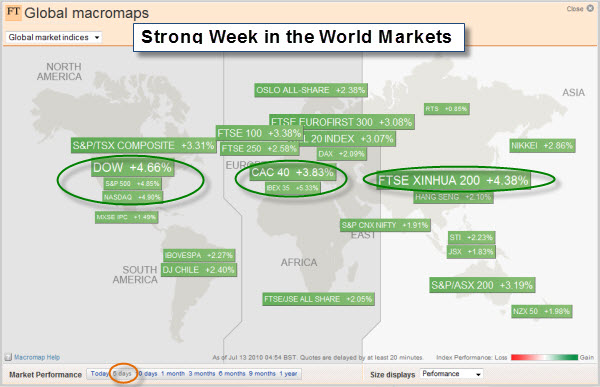 100711 World Market Performance Last Week
