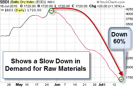 100718 Baltic Dry Index Down 60 Percent