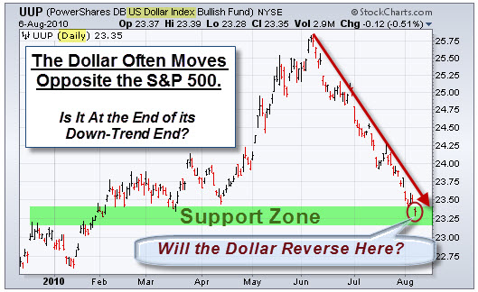 100808 Dollar at Support