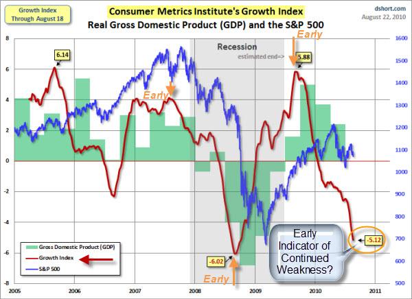 100822 Consumer Metrics Growth Index