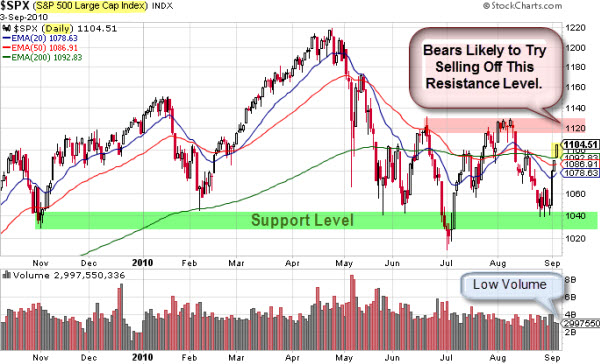 100905 SP500 Decision Zone Levels