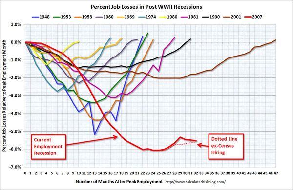 100905 Employment Recessions