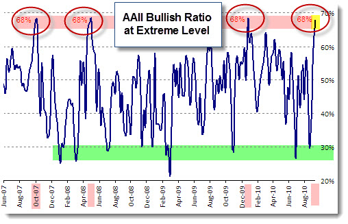 100919 AAII bull ratio chart Sep 2010