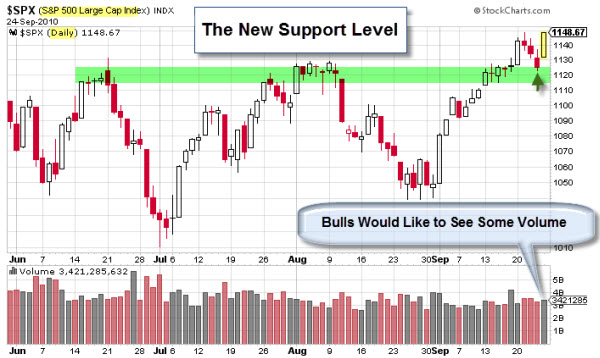 100925 SP500 Has a New Support Level