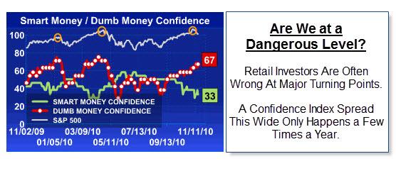 101120 Smart Money - Dumb Money Confidence