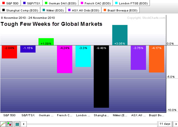 101126 Tough Few Weeks for Global Markets