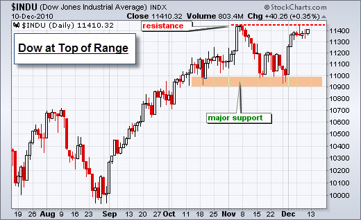 101212 Dow at Top of Range