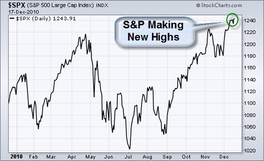 101218 SP500 Making New Yearly Highs